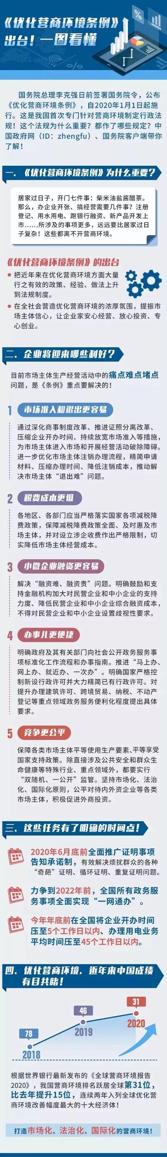 优化营商环境条例解读(1).jpg