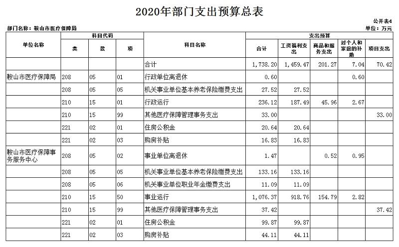 """医保局2020年部门预算和""""三公""""经费预算公开表 上报版_20201231092857_05.jpg"""
