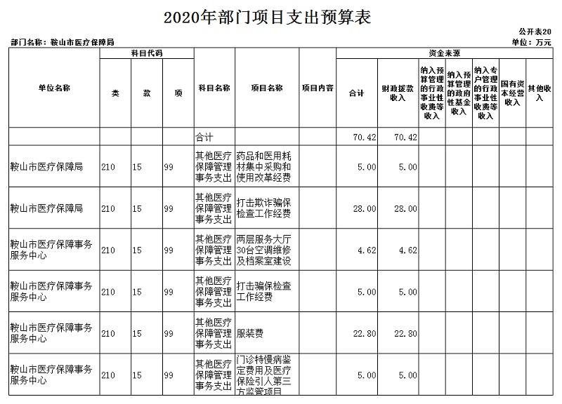 """医保局2020年部门预算和""""三公""""经费预算公开表 上报版_20201231092857_21.jpg"""