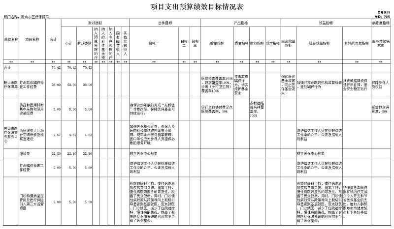 """医保局2020年部门预算和""""三公""""经费预算公开表 上报版_20201231092857_26.jpg"""