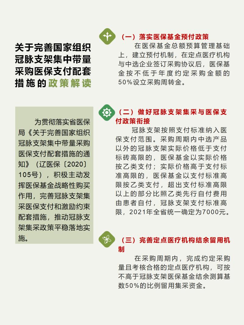 关于完善国家组织冠脉支架集中带量采购医保支付配套措施的政策解读_01.png