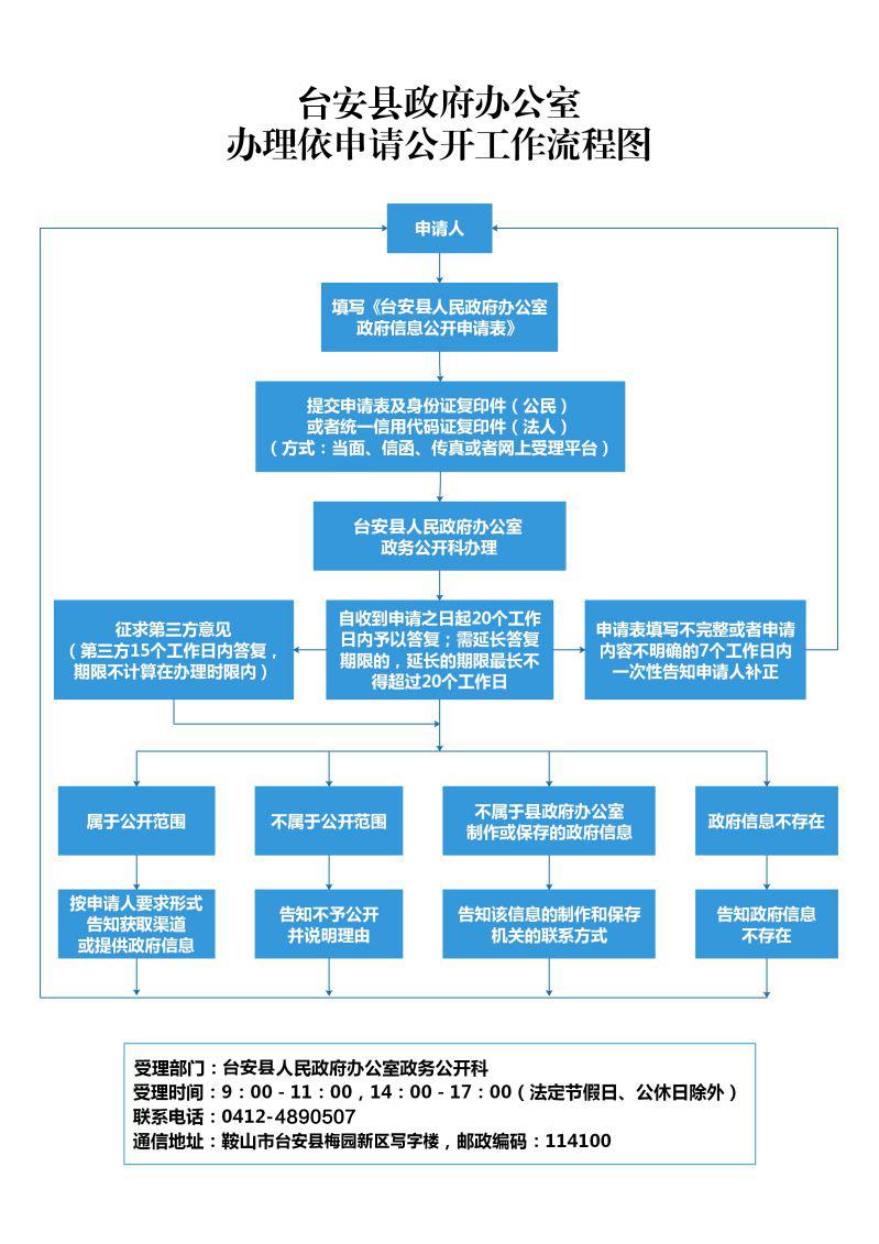 台安县依申请公开申请流程图.jpg