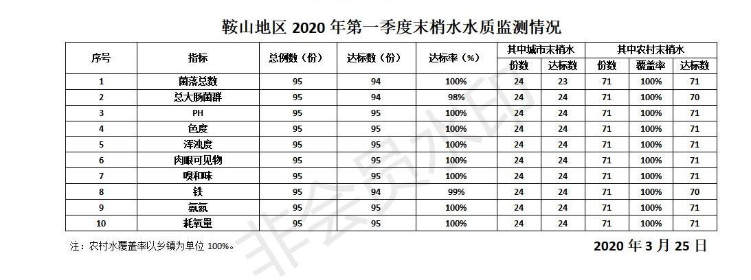 鞍山市2020年第一季度末梢水水质监测情况公示.jpg