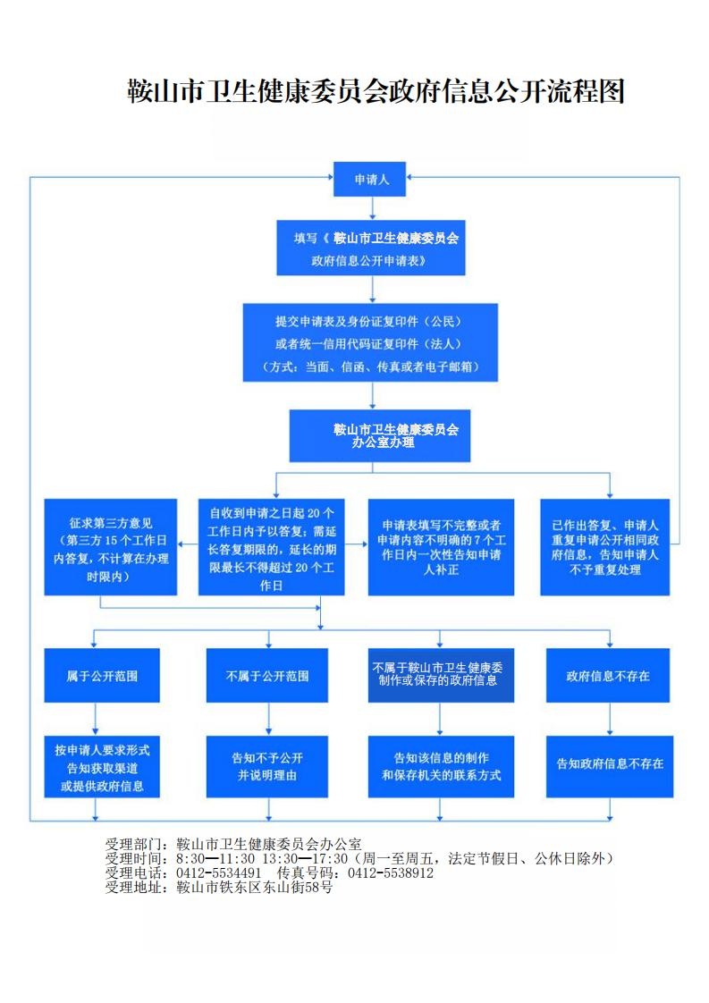 附件2.鞍山市卫生健康委员会办公室办理依申请公开工作流程图.jpg